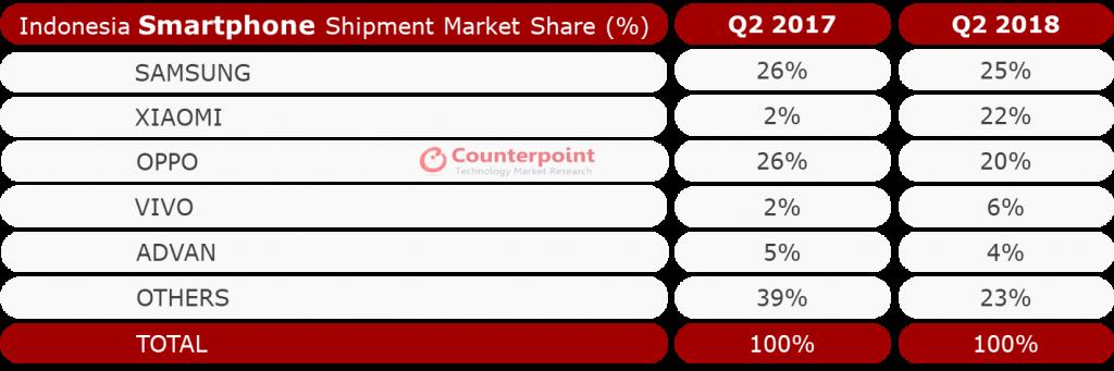 Indonesia Smartphone Shipments Market Share Q2 2018