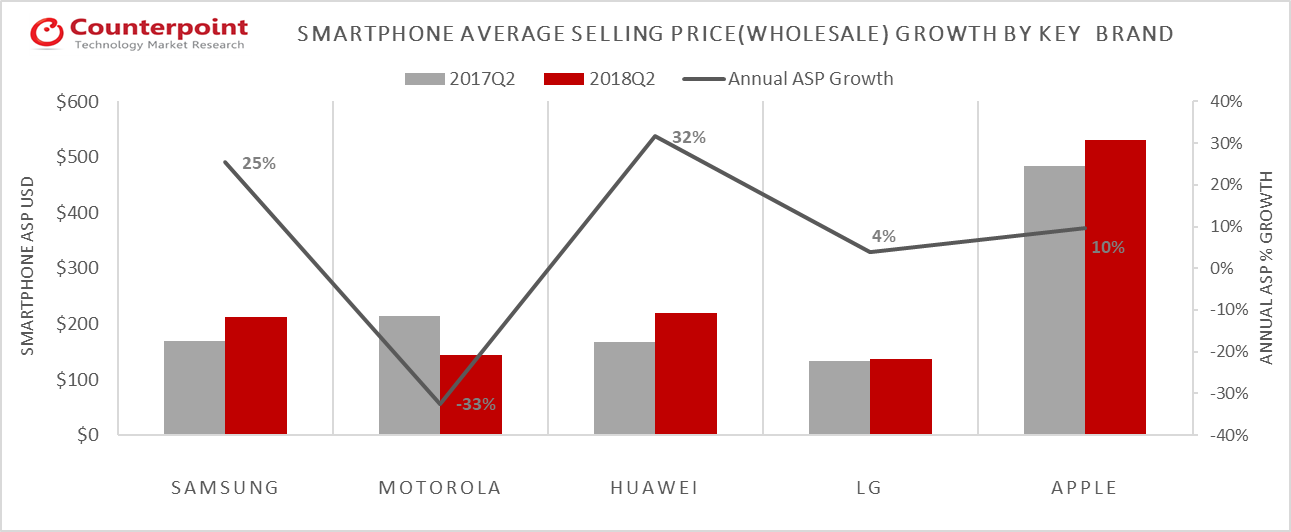 LATAM Smartphone ASP Growth by Key Brands