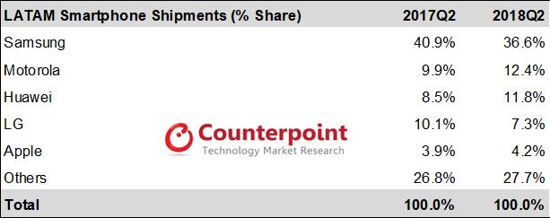 LATAM Smartphone Shipments (% Share)
