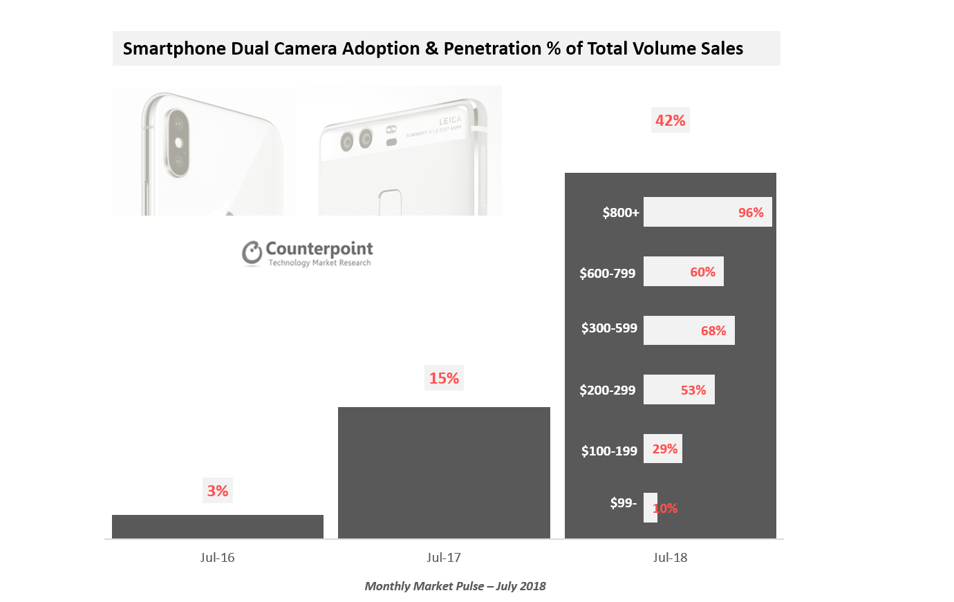 Smartphone Dual Camera Adoption & Penetration % of Total Volume Sales