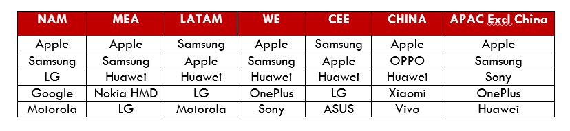 Table of Premium Smartphone Segment Rankings of OEMs by Regions