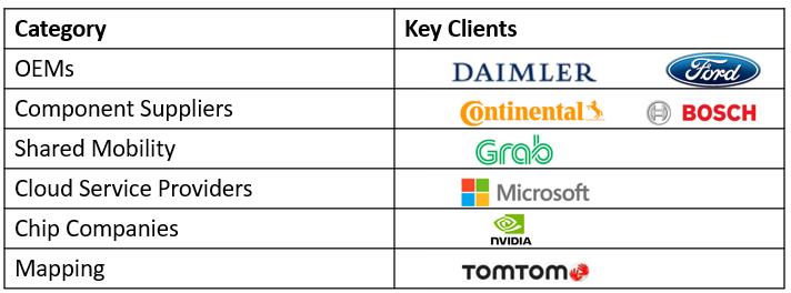 Baidu's Clients