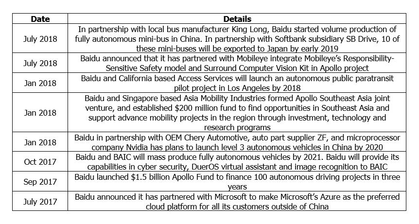 Baidu's Recent Developments