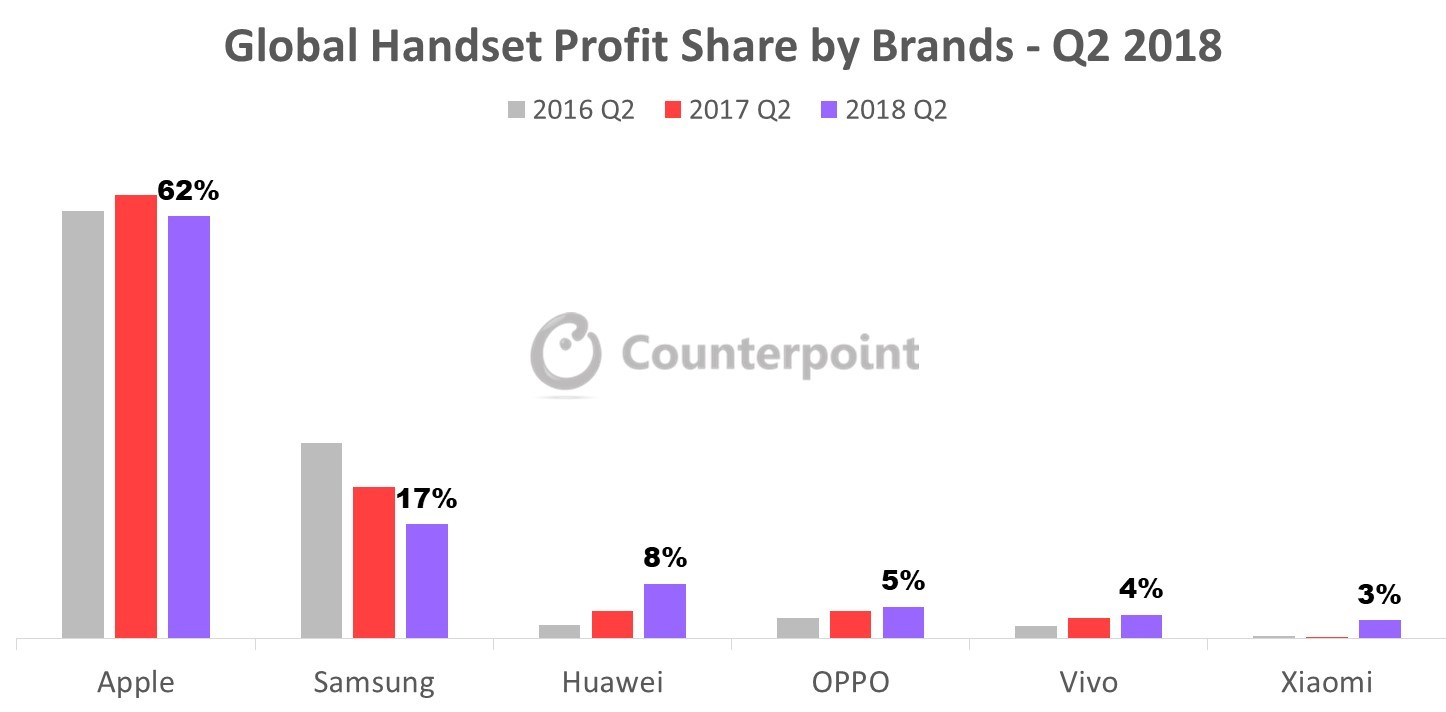 Chinese Brands Handset Profit Crossed US$ 2 Billion For the