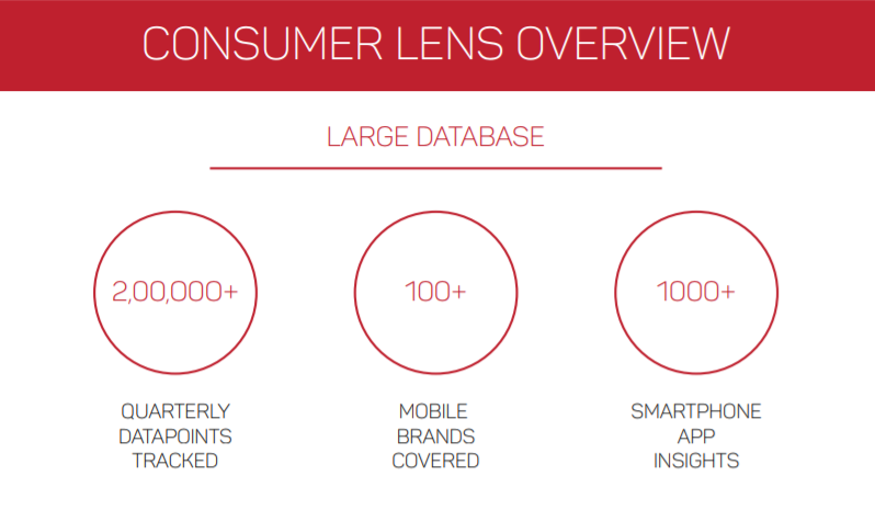 Consumer Lens Overview