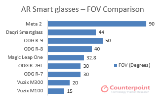 FOV Comparison of AR Smart glasses