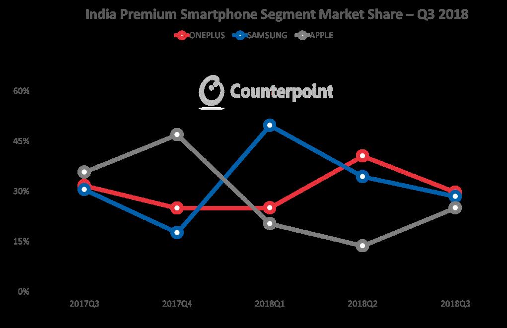 India Premium Smartphone Segment Market Share Q3 - 2018