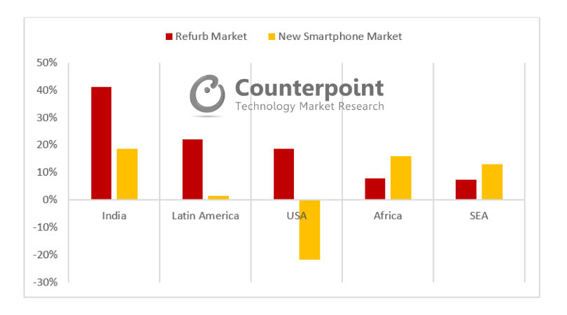 Refurbished Smartphones vs New Smartphone Shipments YoY Growth in Emerging Refurbished Markets – 2018Q2