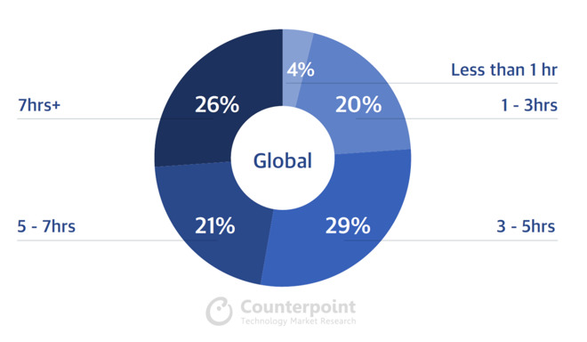 Global Smartphone use