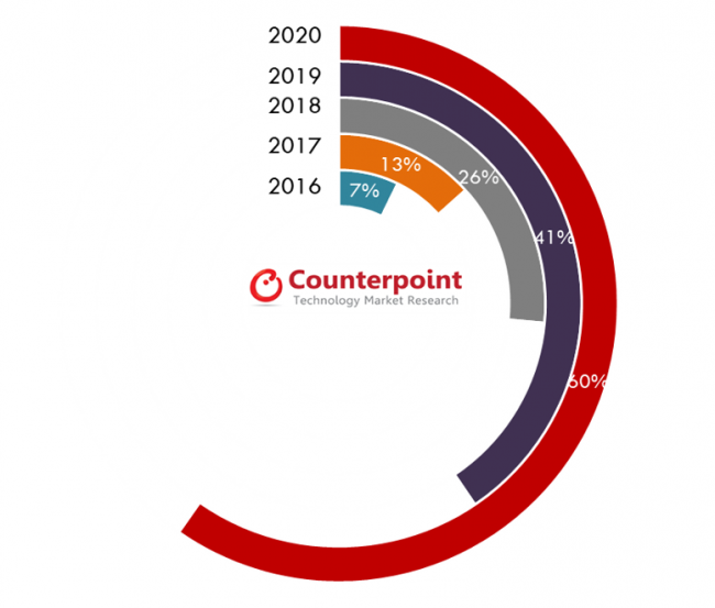 Smartphones with Glass Back – Penetration by Shipments