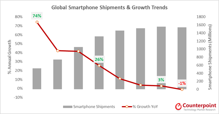 global smartphone shipments and growth trends