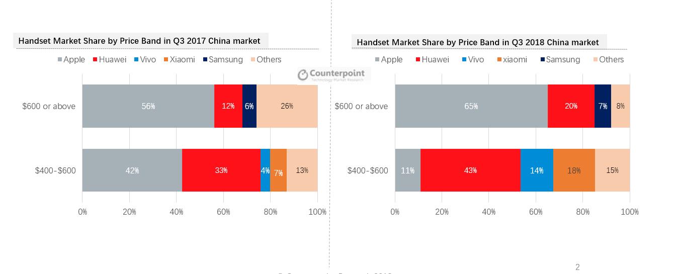 Q3 2017 Vs. Q3 2018: China premium market share by brands (wholesale price in USD)