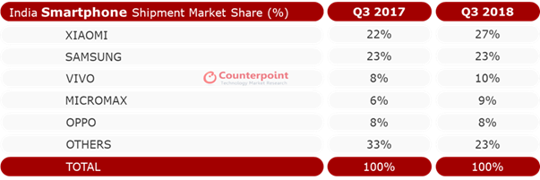 India Smartphone Market Share – Q3 2018