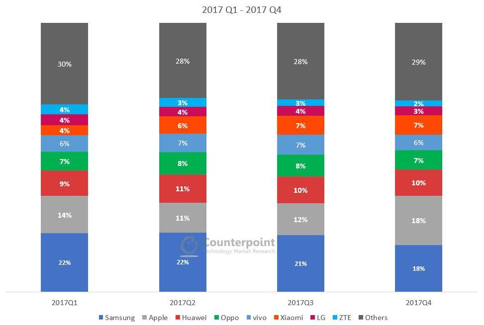 Global Smartphone Market Share Q4 2017
