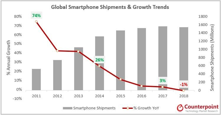 Global Smartphone Shipments & Growth Trends