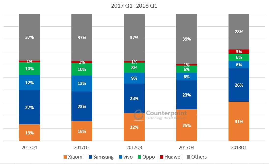 India Smartphone Market Share Q1 2018