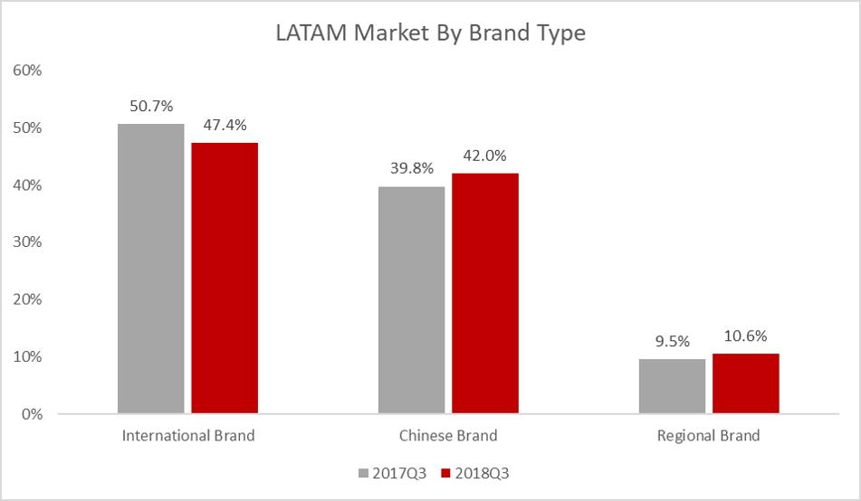 Latin America Brands Origin Variation 2017 Q3 vs 2018 Q3