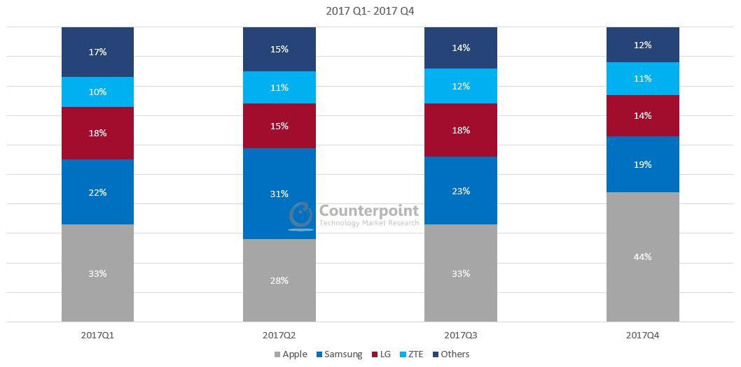 US Smartphone Market Q4 2017