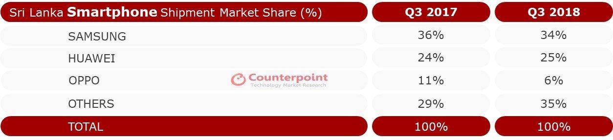 Sri Lanka Smartphone Market Share – Q3 2018