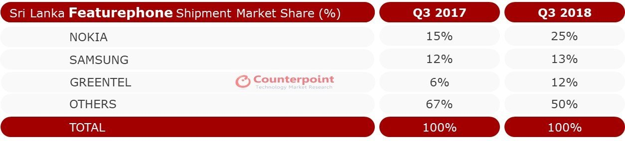 Sri Lanka Featurephone Market Share – Q3 2018
