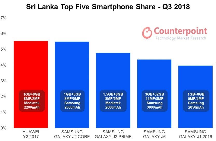 Sri Lanka Top Five Smartphone Model Share – Q3 2018