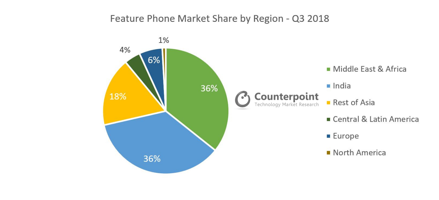 Feature Phone Market Share by Region Q3 2018
