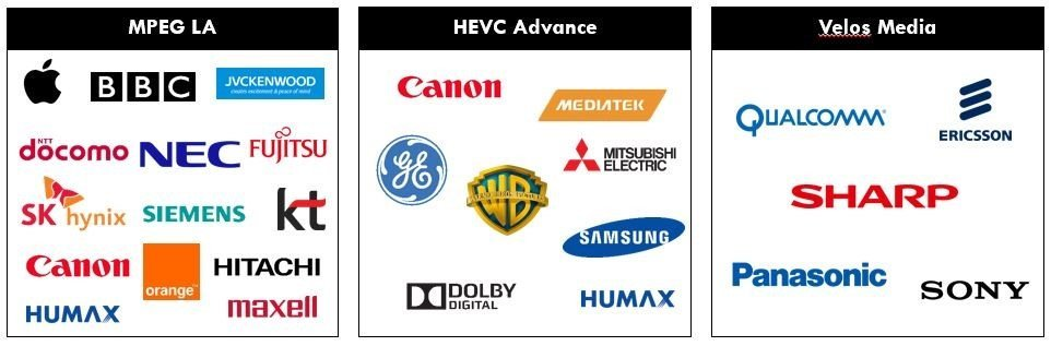 Strong Winds Loom Against the Video Codec Successor HEVC