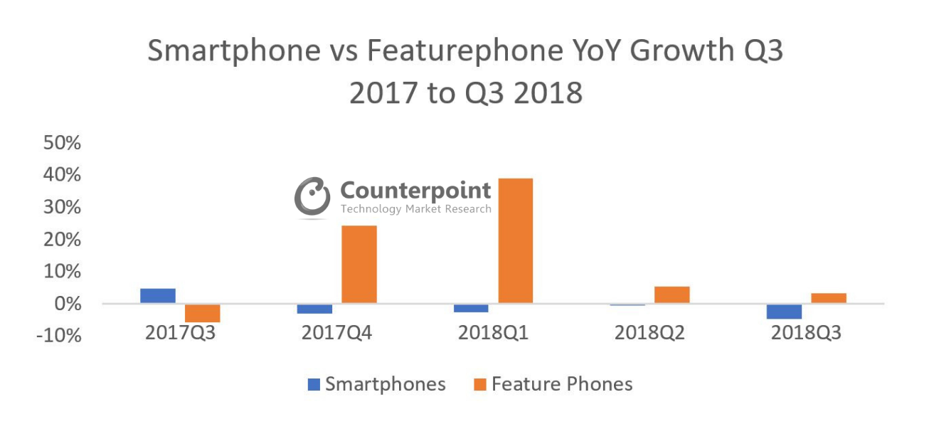 Smartphone vs Featurephone YoY Growth Q3 2017 - Q3 2018