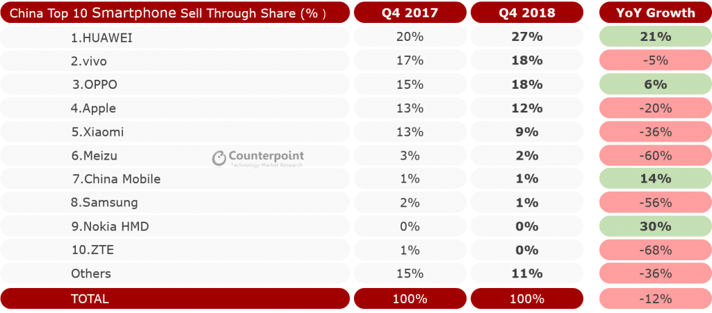 China Smartphone Market Share Q4 2018