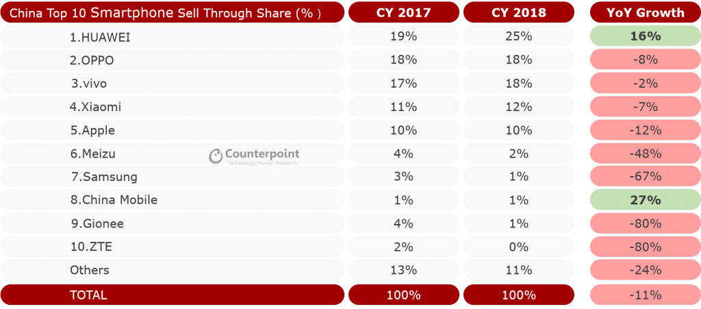 China Smartphone Market Share Full Year 2018
