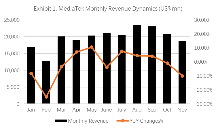 MediaTek Monthly Revenue Dynamics (US$ mn)