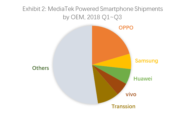 MediaTek Powered Smartphone Shipments by OEM, 2018 Q1~Q3