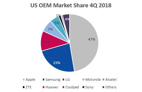 US OEM Market Share Q4 2018