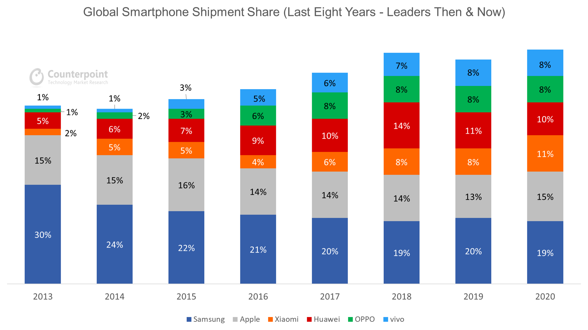 Counterpoint Research Global Smartphone Shipment Share (Last 8 Years - Leaders Then & Now)