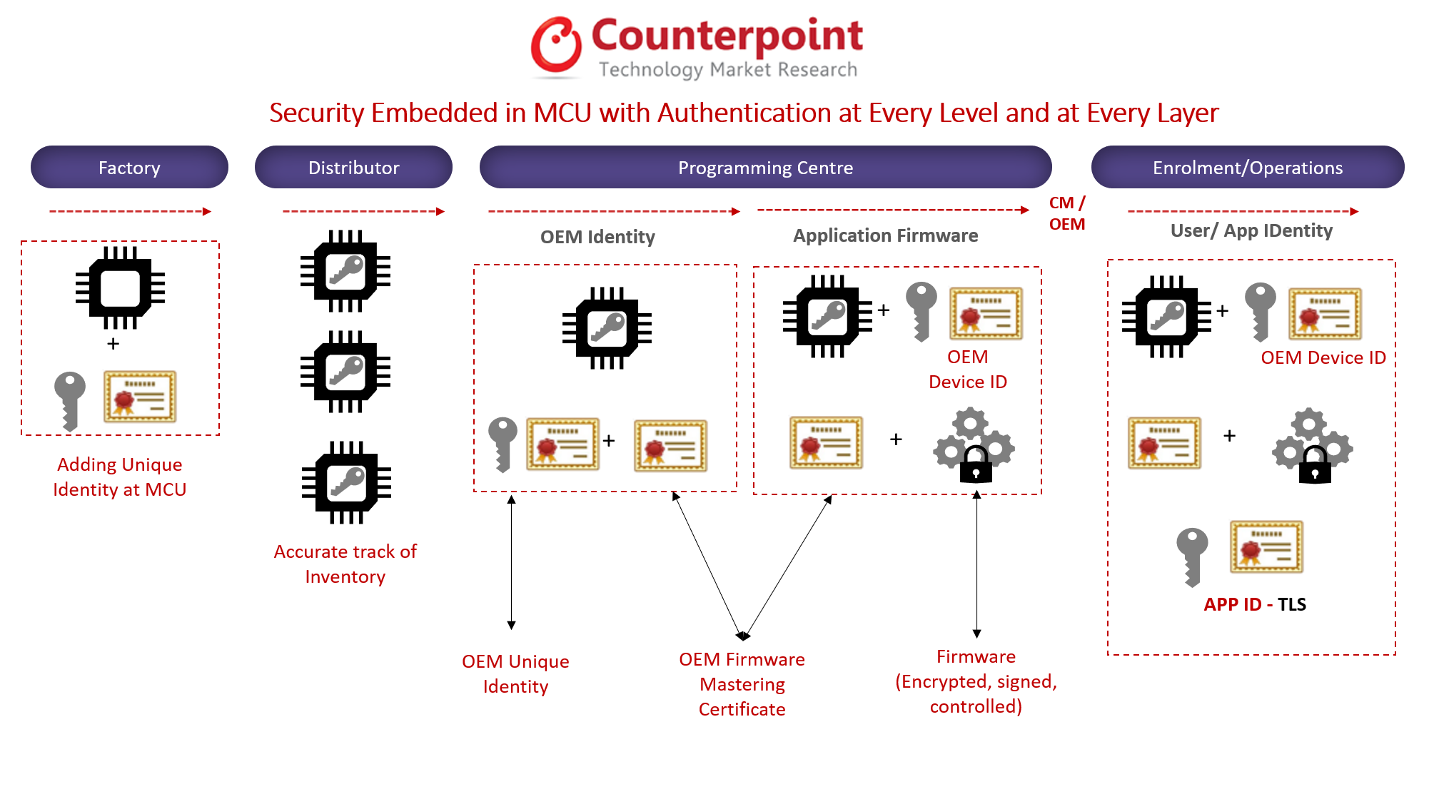 Security Embedded in MCU with Authentication at Every Level and at Every Layer