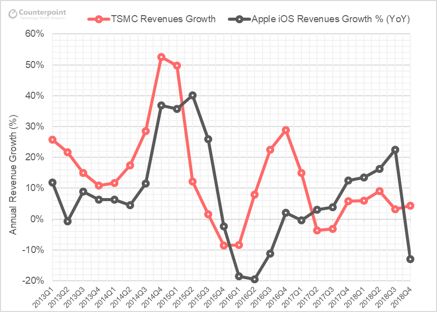 Revenue Growth Rate Trends of TSMC Revenue vs Apple iOS Devices