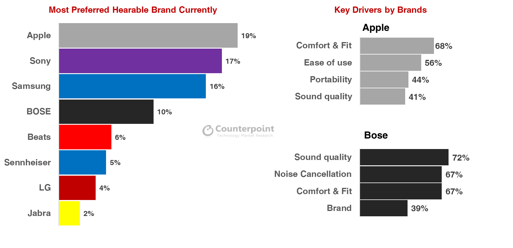 Brand Preference Rankings & Key Drivers