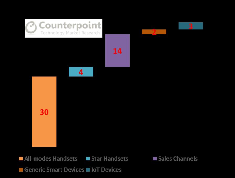 China Telecom Provided CNY 5.3 billion Subsidies in 2018