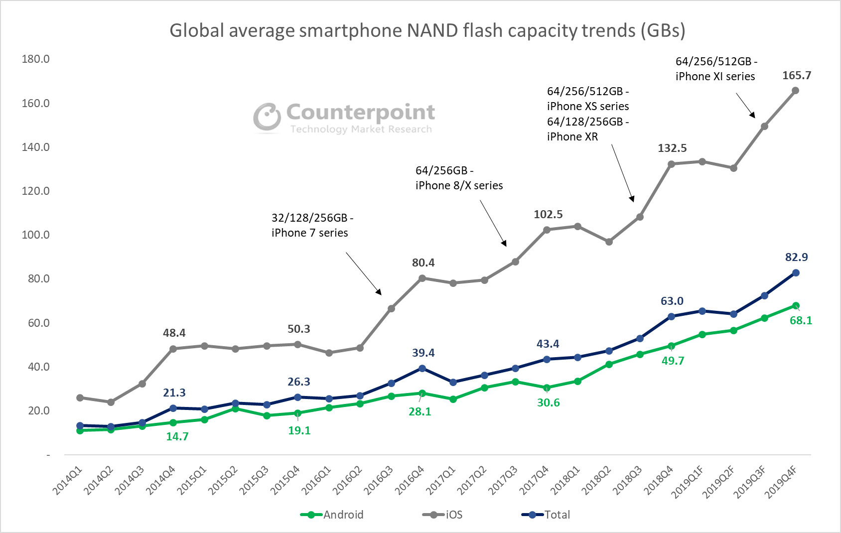 Global Average Smartphone NAND Flash Capacity Trends (GBs)