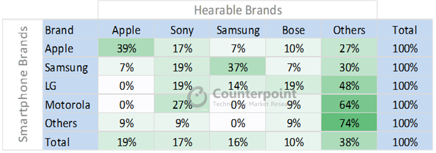 Hearables - Correlation between Smartphone and Hearable Brands
