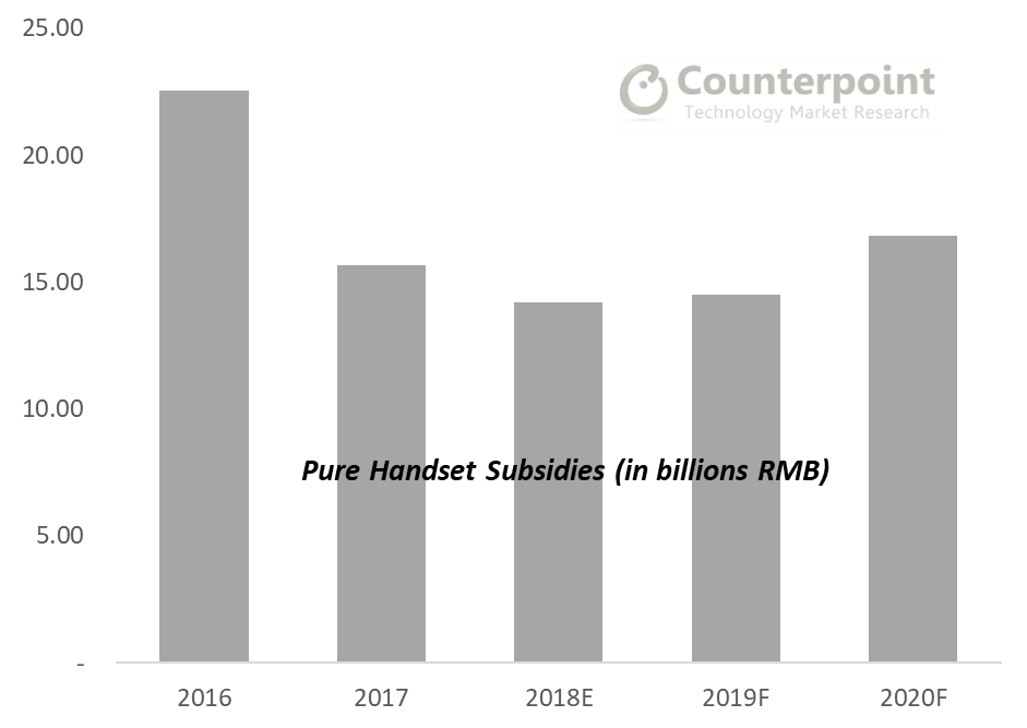 Pure Handset Subsidies Turn Upside