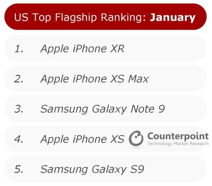 US Top Smartphone Flagship Jan