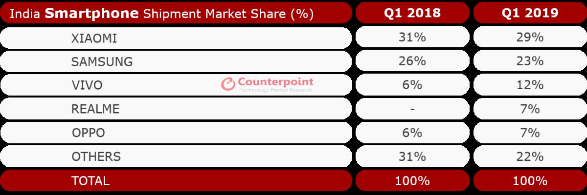windows phone sales q4 2019