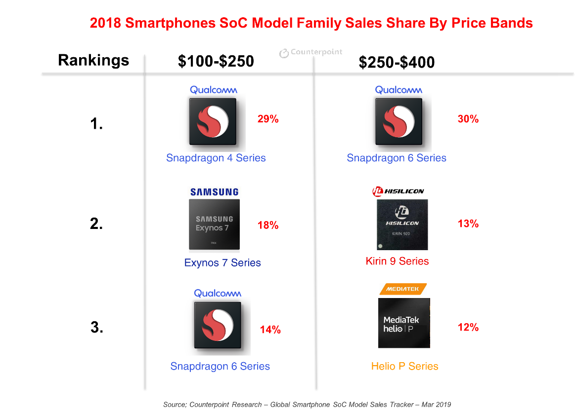 Smartphone SoC Family Sales Share by Price Bands in 2018