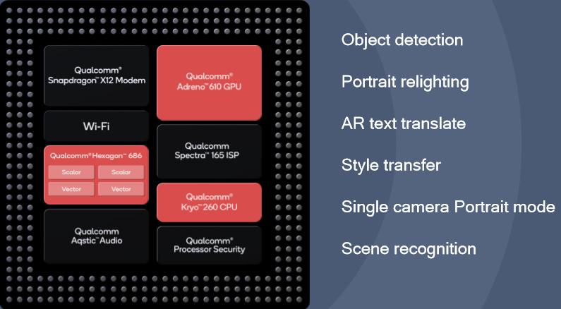 Snapdragon 665 – 3rd Gen AI Engine