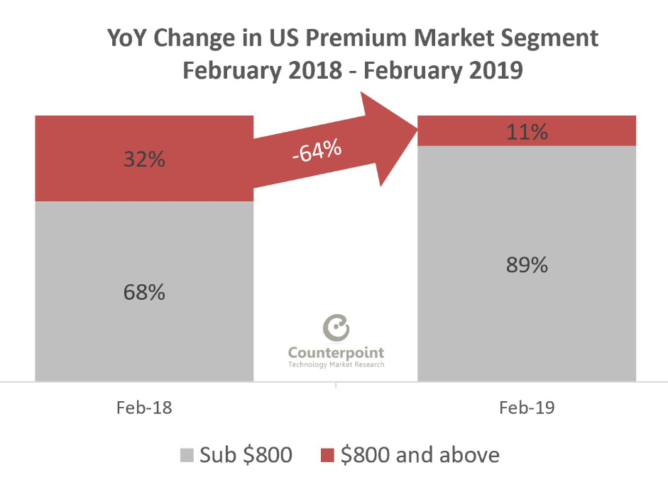 YoY Change in US Premium Market Segment Feb 2018 - Feb 2019