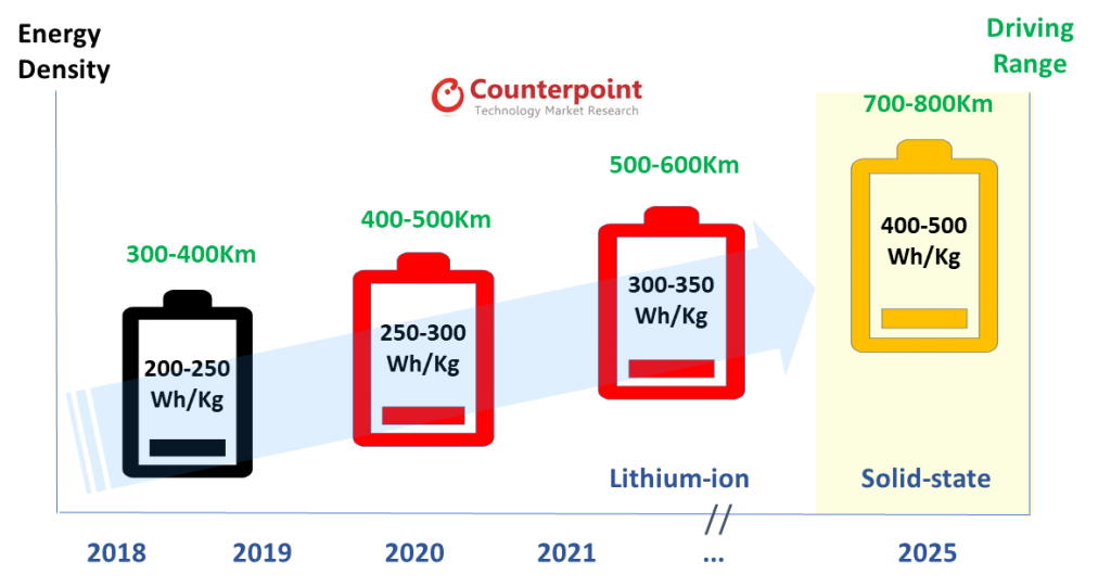 Battery energy density & EV range on the rise