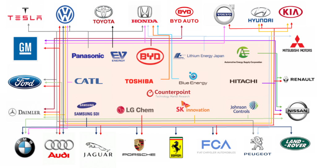 Global EV battery suppliers and auto OEMs