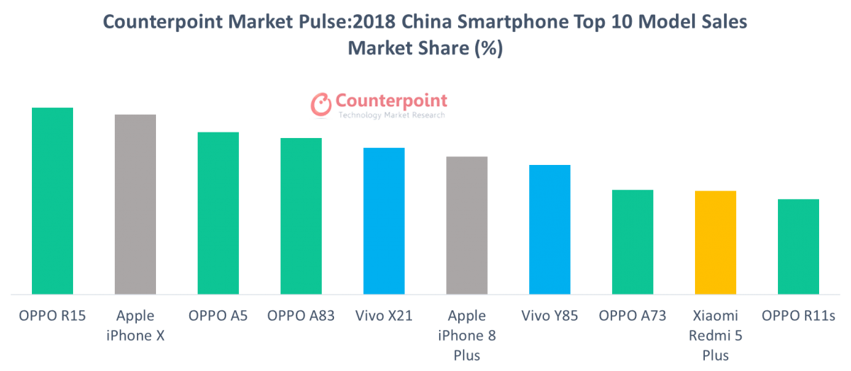 2018 China Smartphone Top 10 Model Sales Market Share