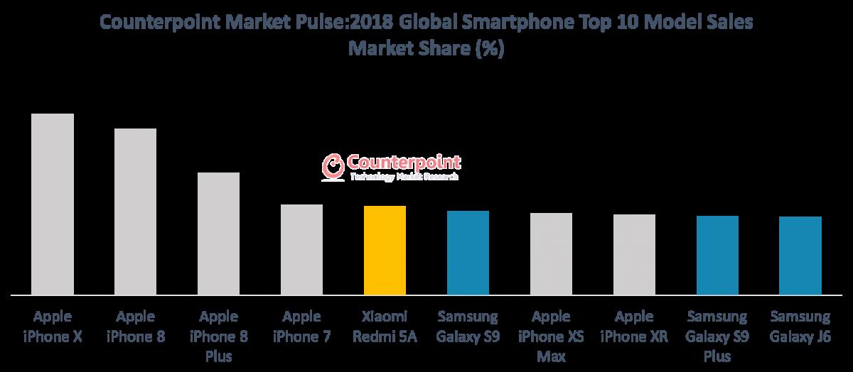 2018 Global Smartphone Top 10 Model Sales Market Share
